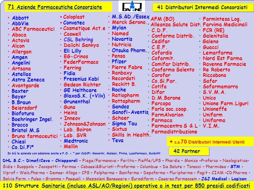 71 Aziende Farmaceutiche Consorziate