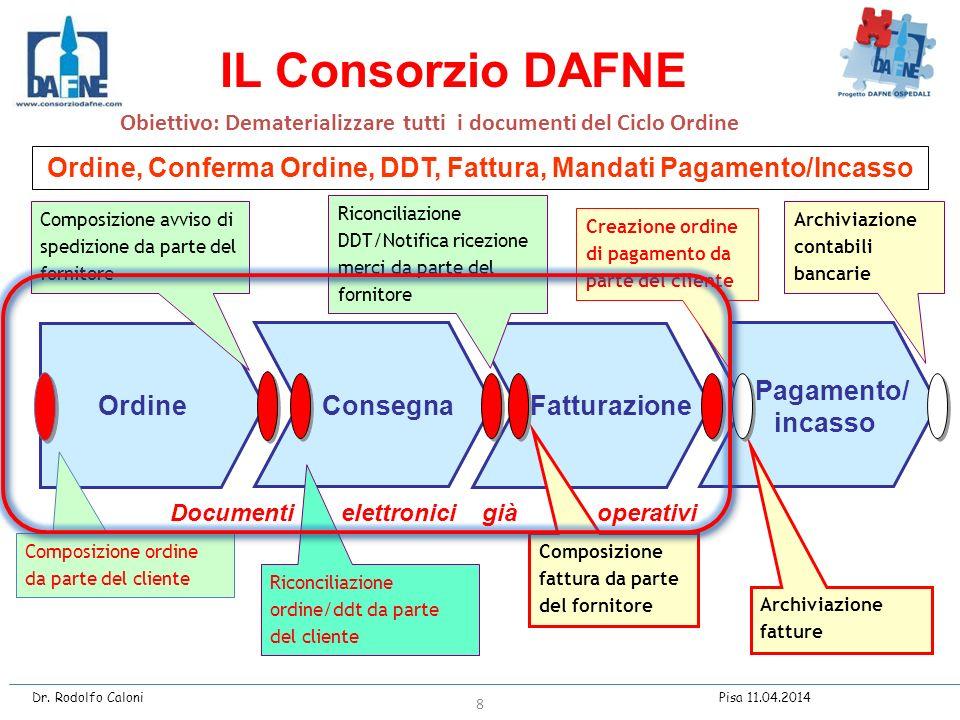 Ordine, Conferma Ordine, DDT, Fattura, Mandati Pagamento/Incasso