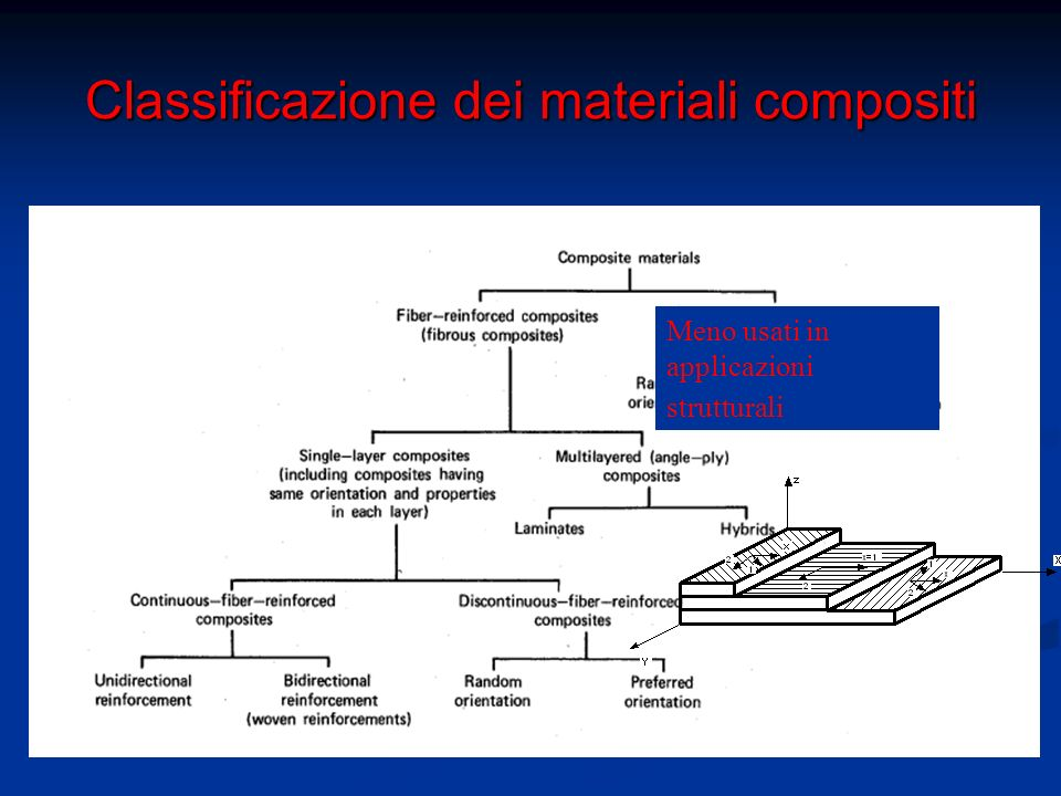 Classificazione dei materiali compositi