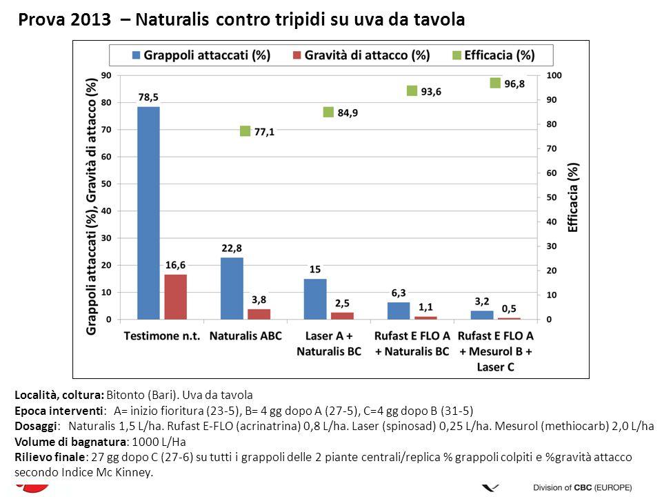 Prova 2013 – Naturalis contro tripidi su uva da tavola