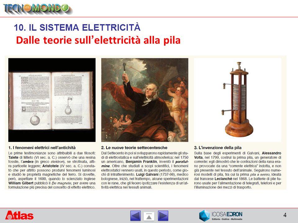 Dalle teorie sull'elettricità alla pila