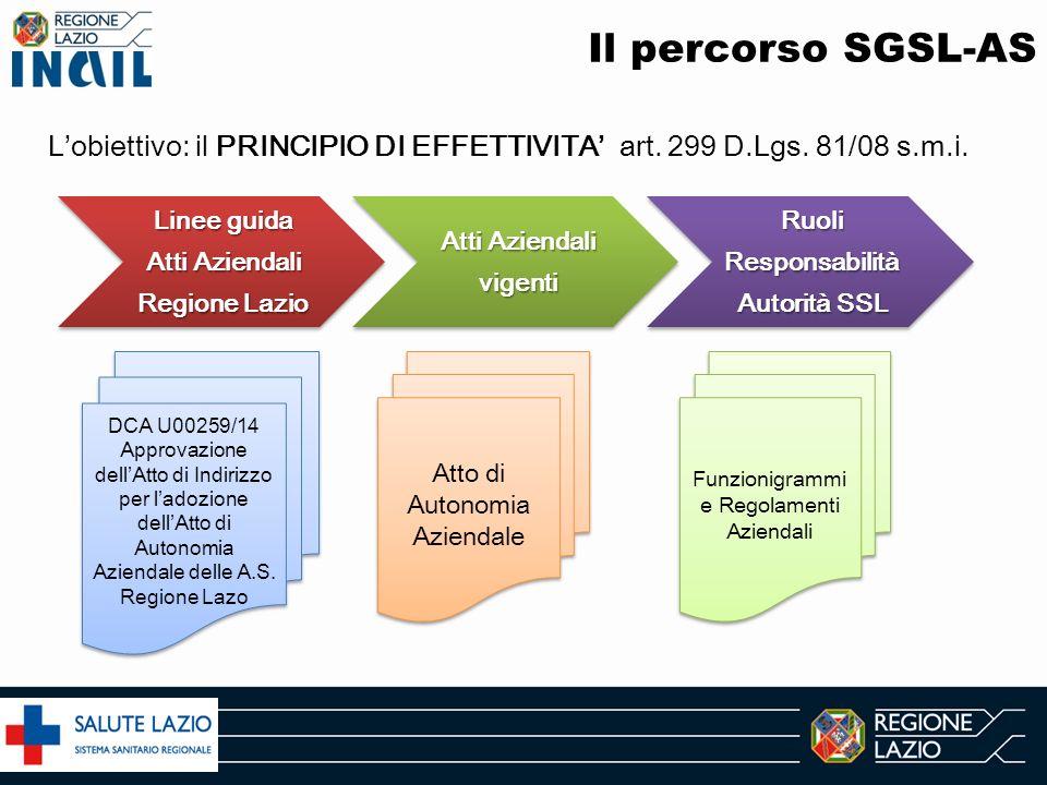 Il percorso SGSL-AS L'obiettivo: il PRINCIPIO DI EFFETTIVITA' art. 299 D.Lgs. 81/08 s.m.i. Linee guida Atti Aziendali Regione Lazio.