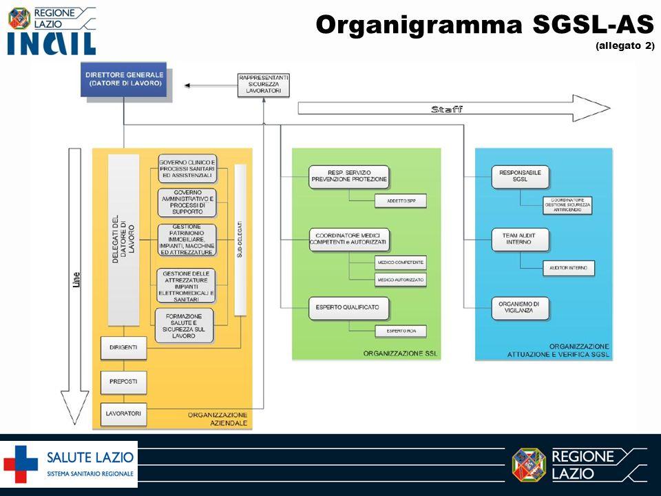 Organigramma SGSL-AS (allegato 2)
