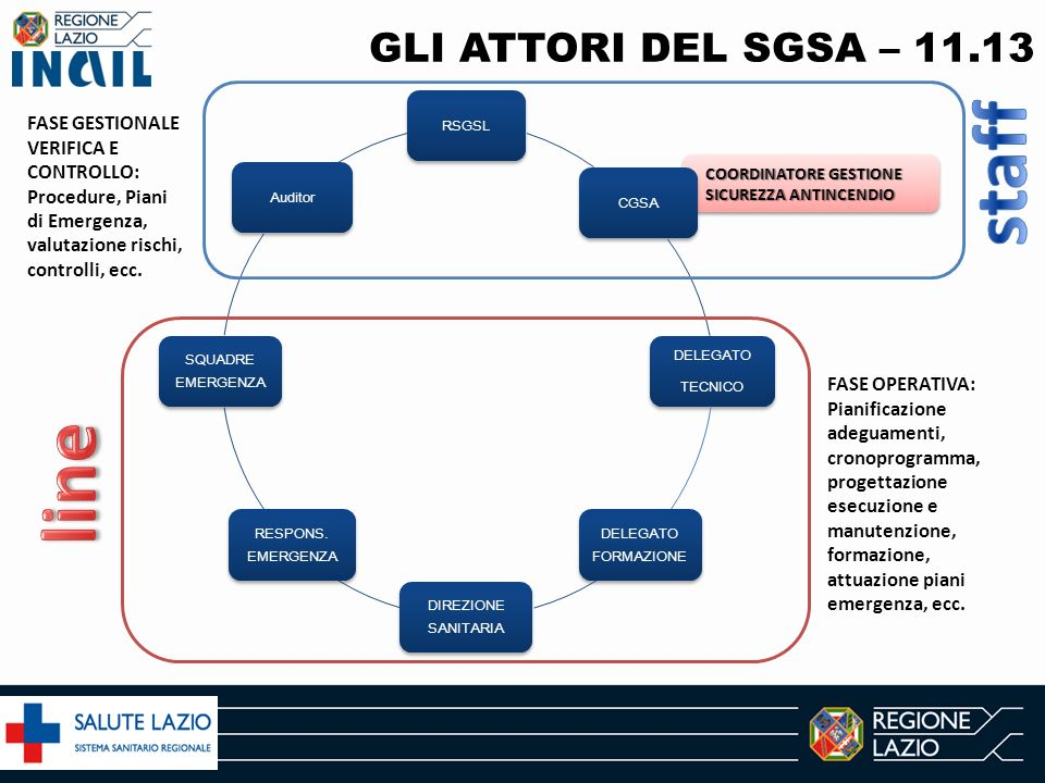 staff line GLI ATTORI DEL SGSA – 11.13