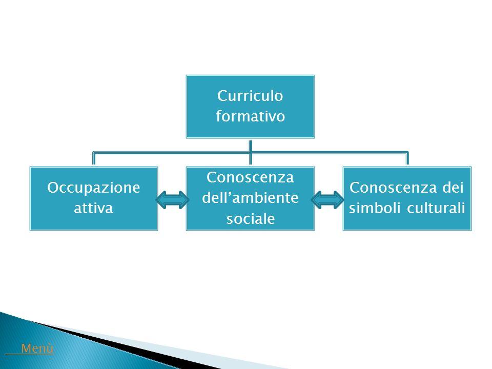 Conoscenza dell'ambiente sociale Conoscenza dei simboli culturali