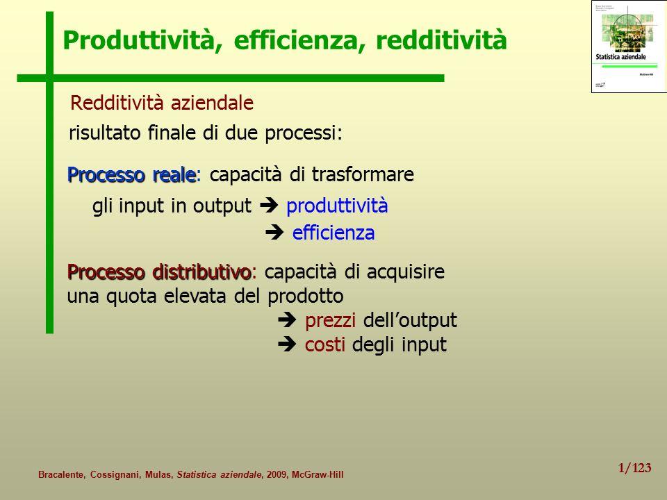 Produttività, efficienza, redditività