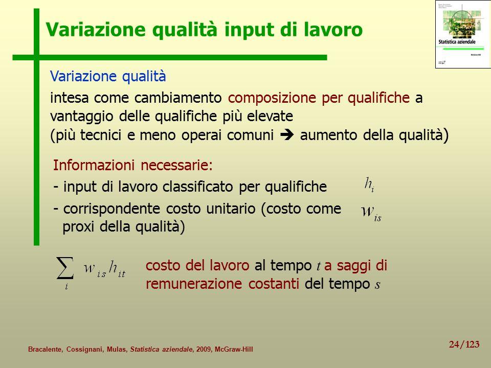 Variazione qualità input di lavoro