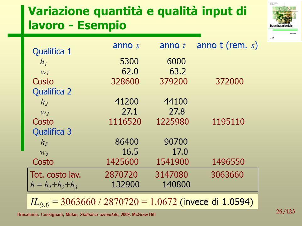 Variazione quantità e qualità input di lavoro - Esempio