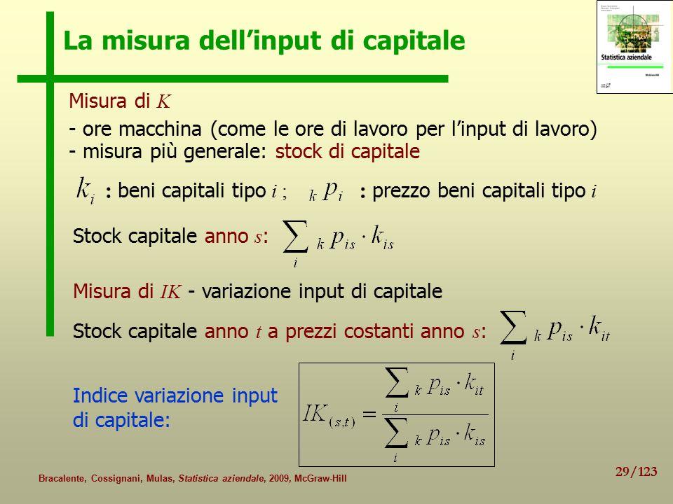 La misura dell'input di capitale