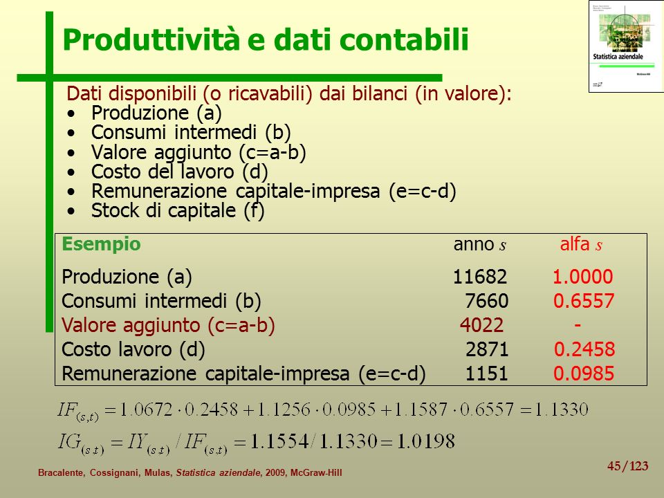 Produttività e dati contabili