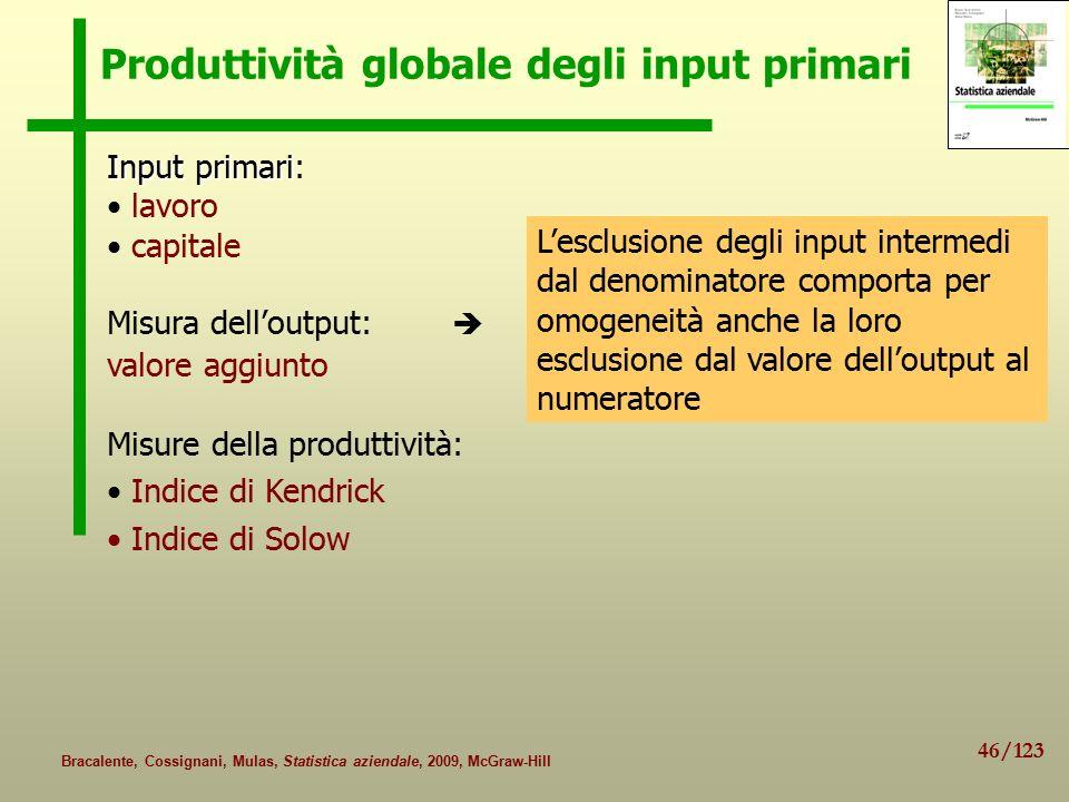 Produttività globale degli input primari