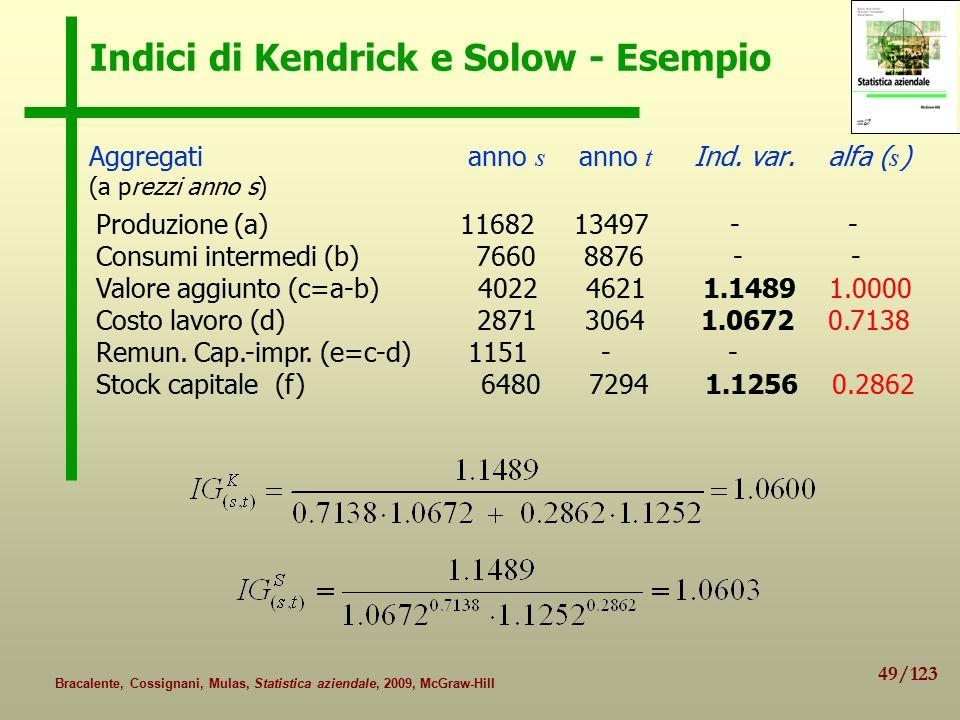Indici di Kendrick e Solow - Esempio