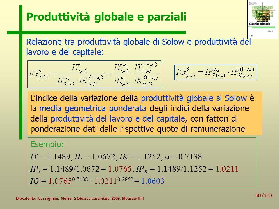 Produttività globale e parziali