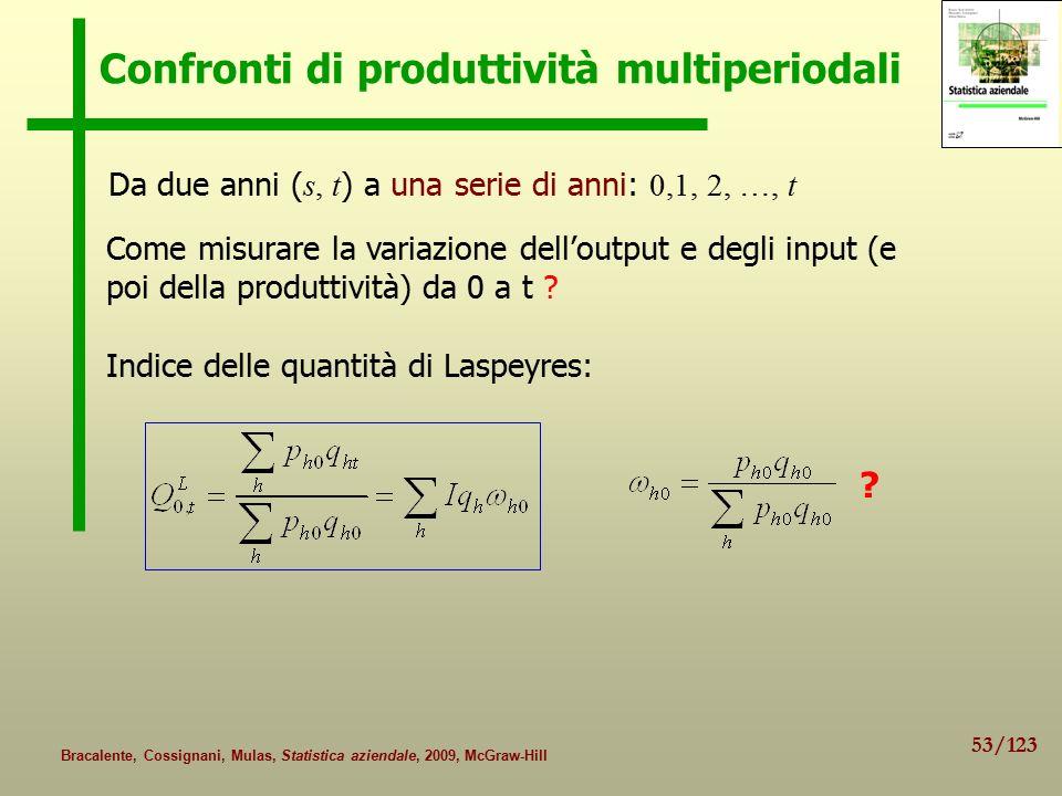 Confronti di produttività multiperiodali