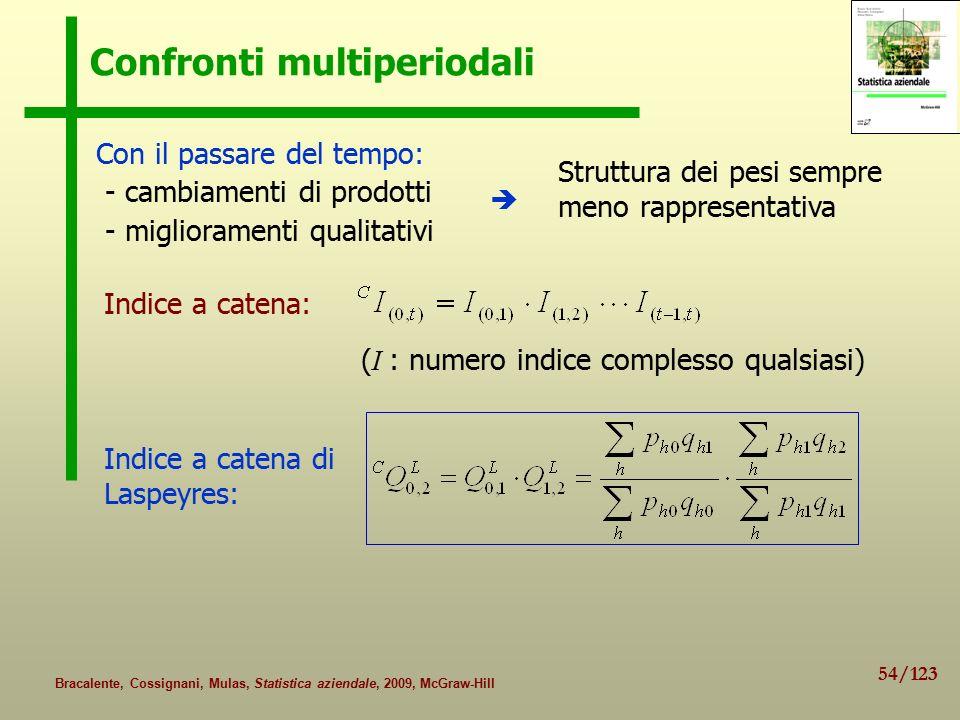 Confronti multiperiodali