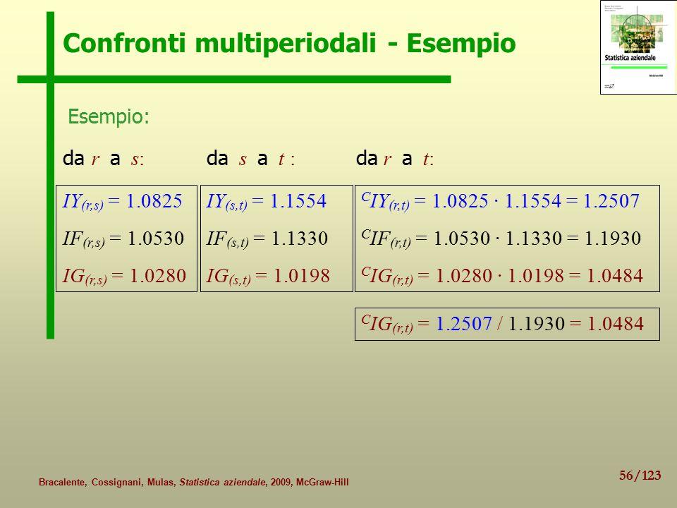 Confronti multiperiodali - Esempio