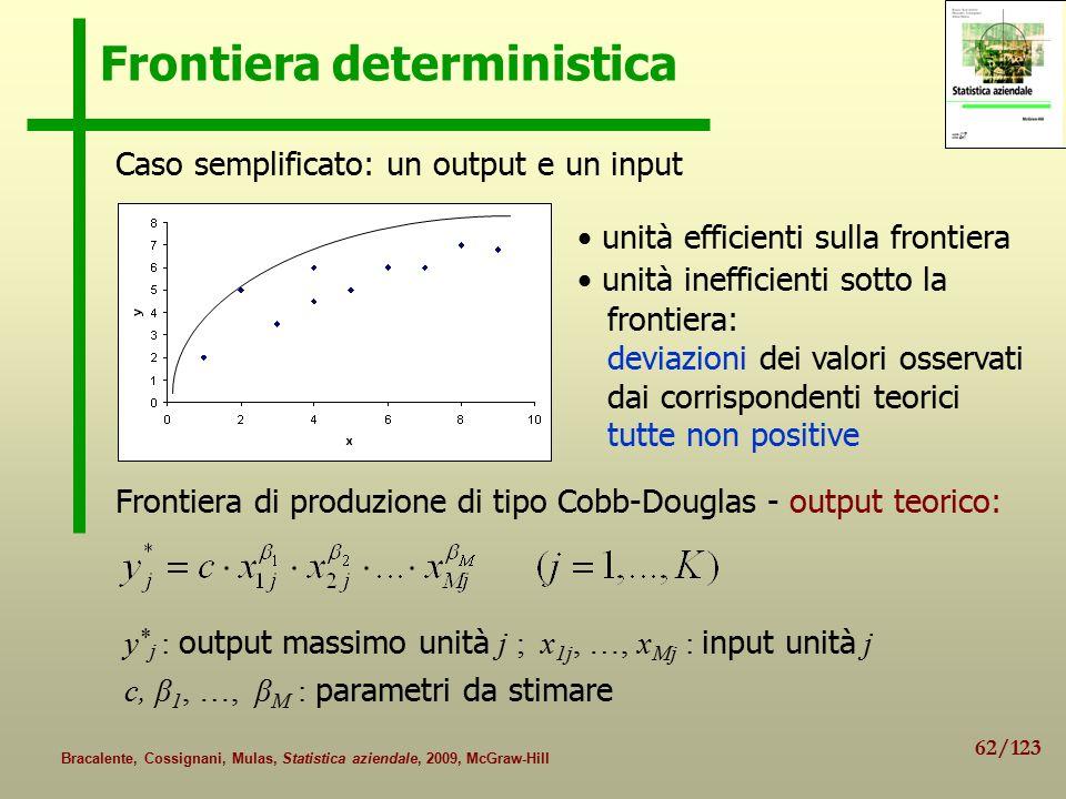 Frontiera deterministica