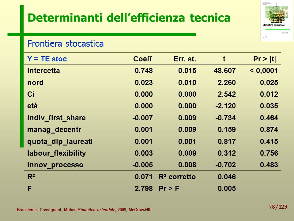 Determinanti dell'efficienza tecnica