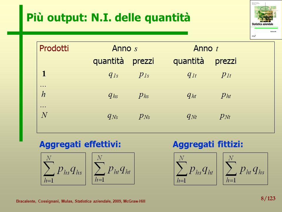 Più output: N.I. delle quantità