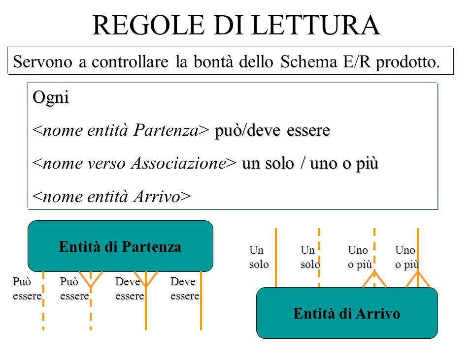REGOLE DI LETTURA Servono a controllare la bontà dello Schema E/R prodotto. Ogni. <nome entità Partenza> può/deve essere.