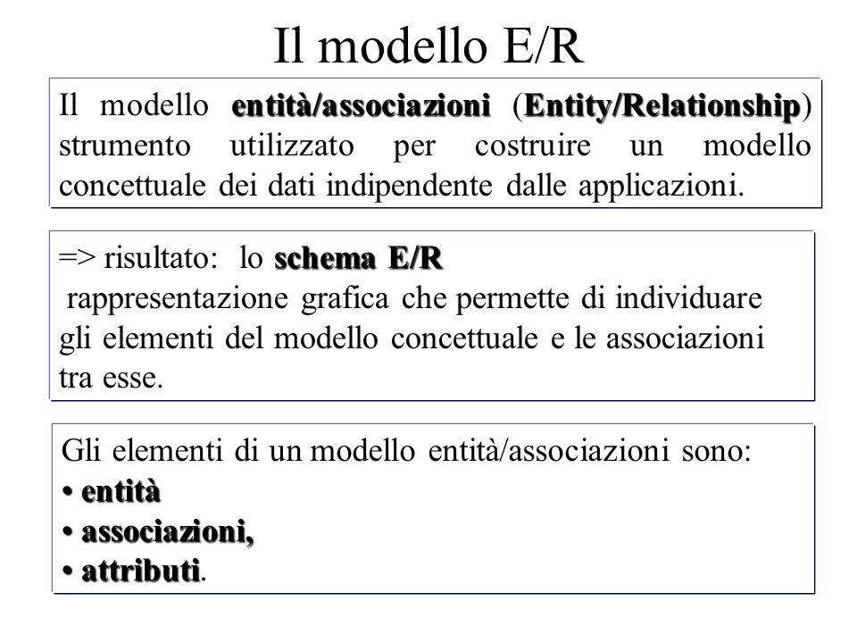 Il modello E/R