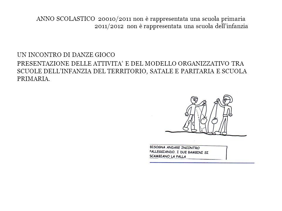 ANNO SCOLASTICO 20010/2011 non è rappresentata una scuola primaria 2011/2012 non è rappresentata una scuola dell'infanzia