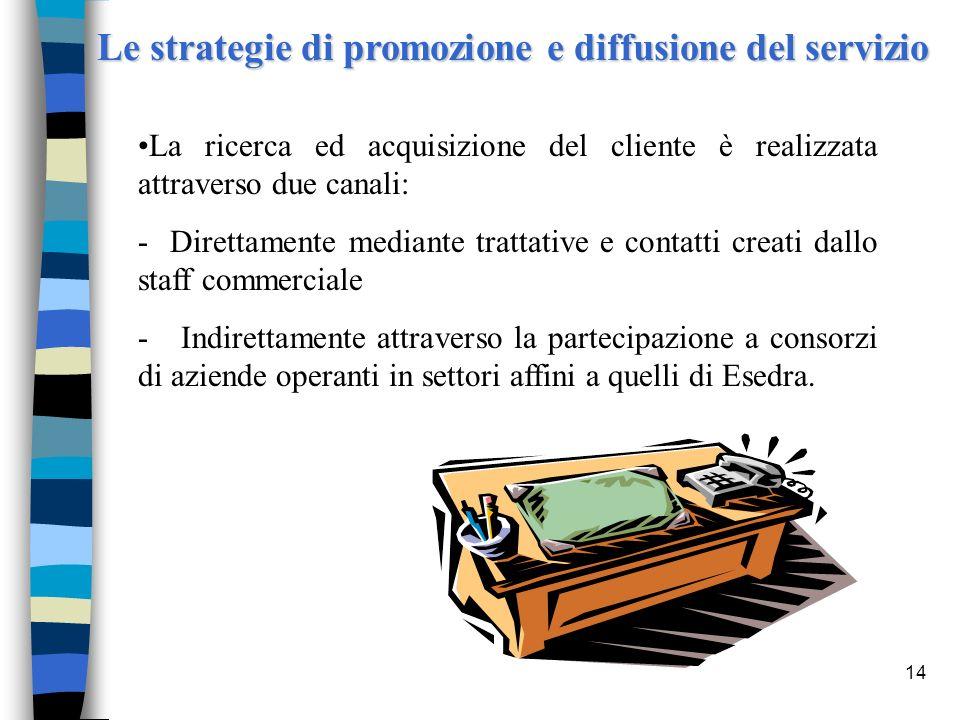 Le strategie di promozione e diffusione del servizio