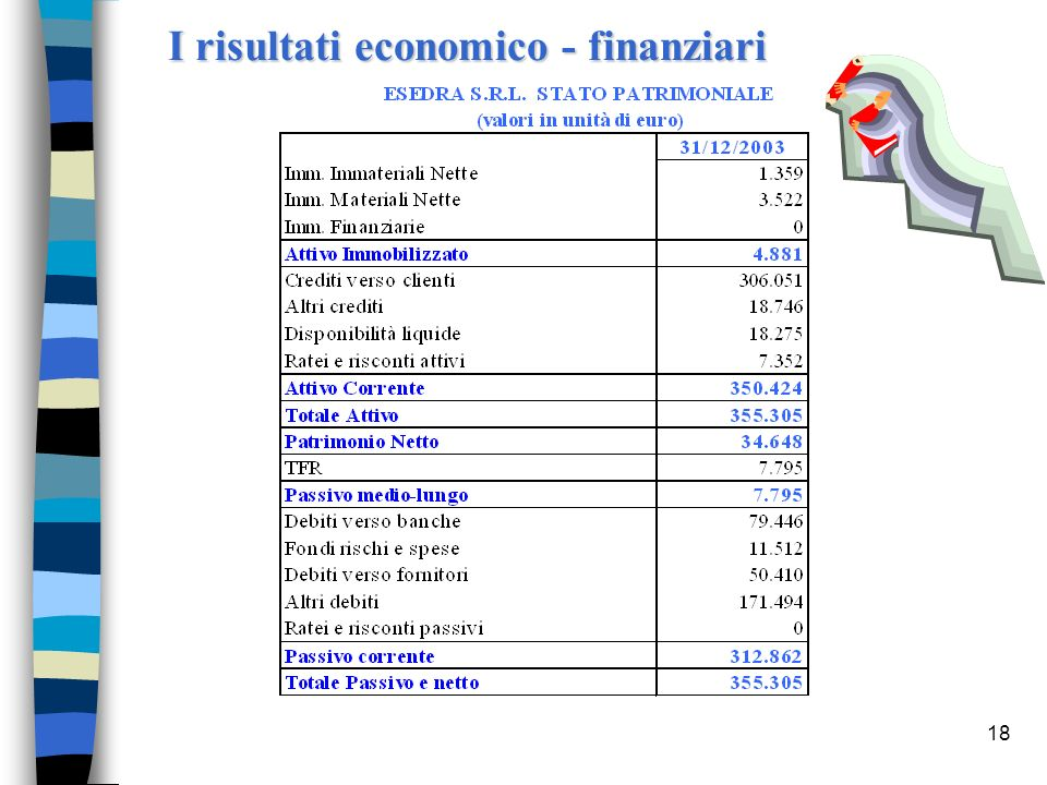 I risultati economico - finanziari