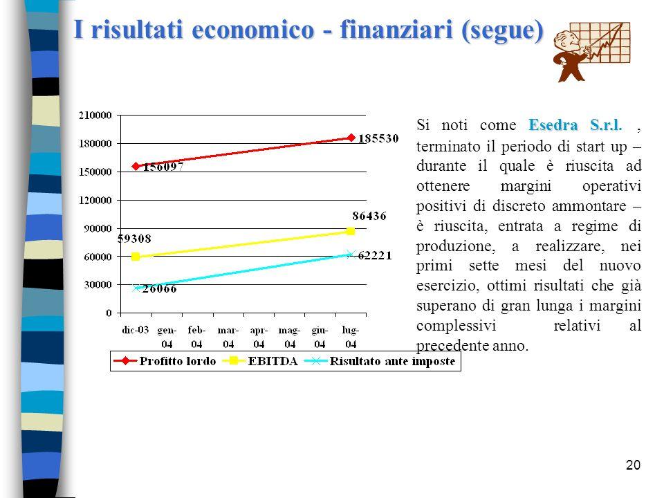 I risultati economico - finanziari (segue)