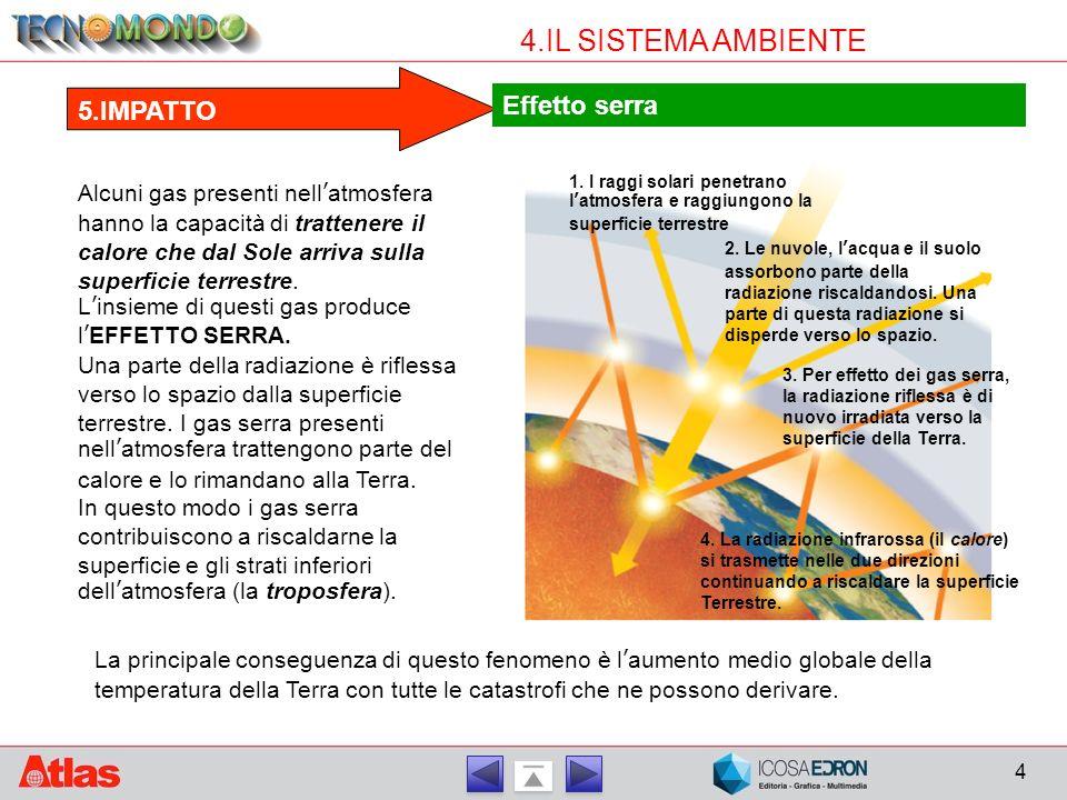 4.IL SISTEMA AMBIENTE Effetto serra 5.IMPATTO