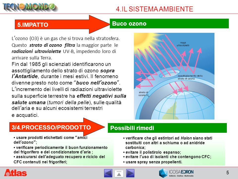 4.IL SISTEMA AMBIENTE 5.IMPATTO Buco ozono 3/4.PROCESSO/PRODOTTO