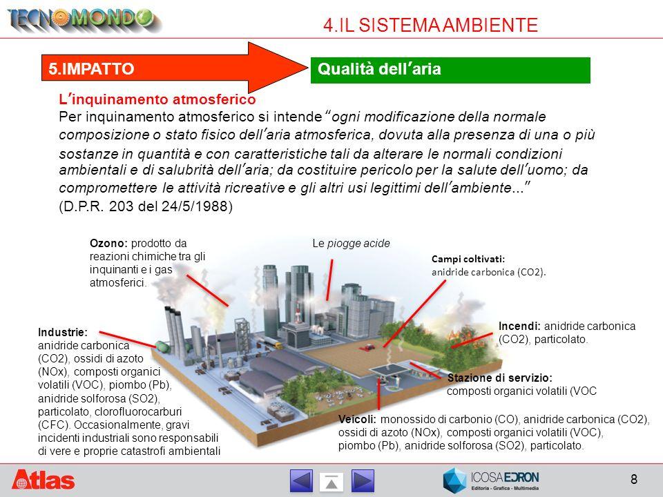 4.IL SISTEMA AMBIENTE 5.IMPATTO Qualità dell'aria