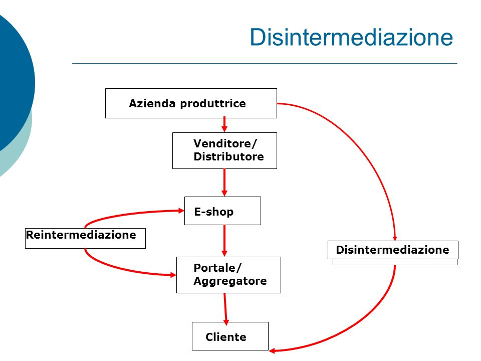 Disintermediazione Azienda produttrice Venditore/ Distributore E-shop