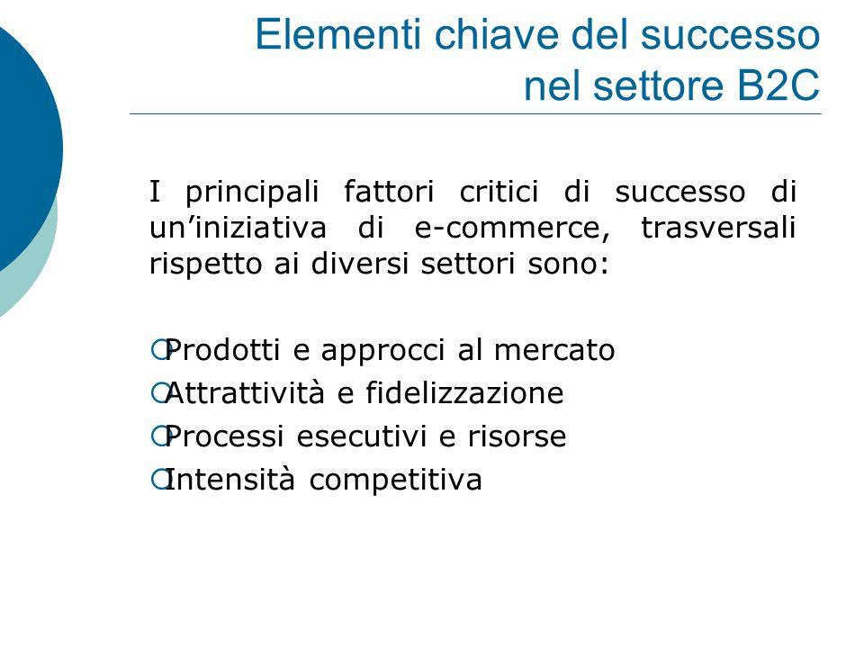 Elementi chiave del successo nel settore B2C