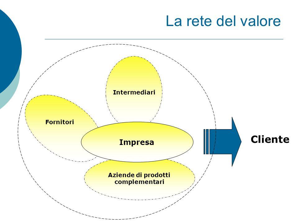 La rete del valore Cliente Impresa Intermediari Fornitori