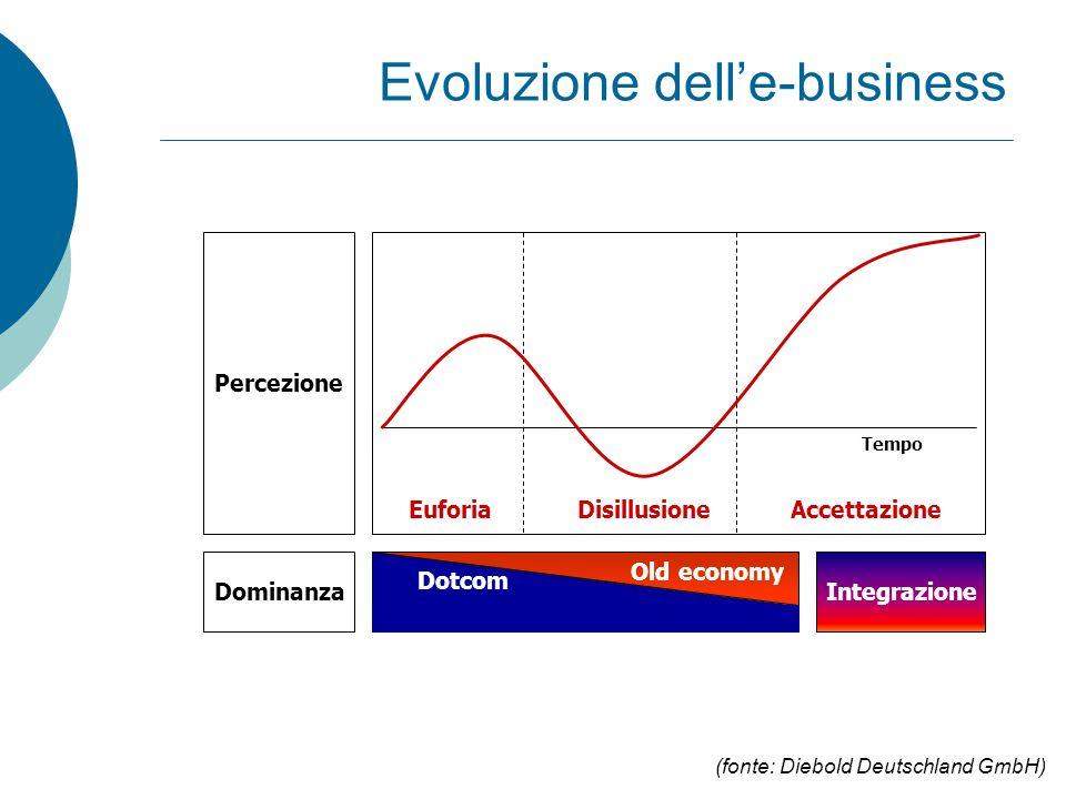 Evoluzione dell'e-business