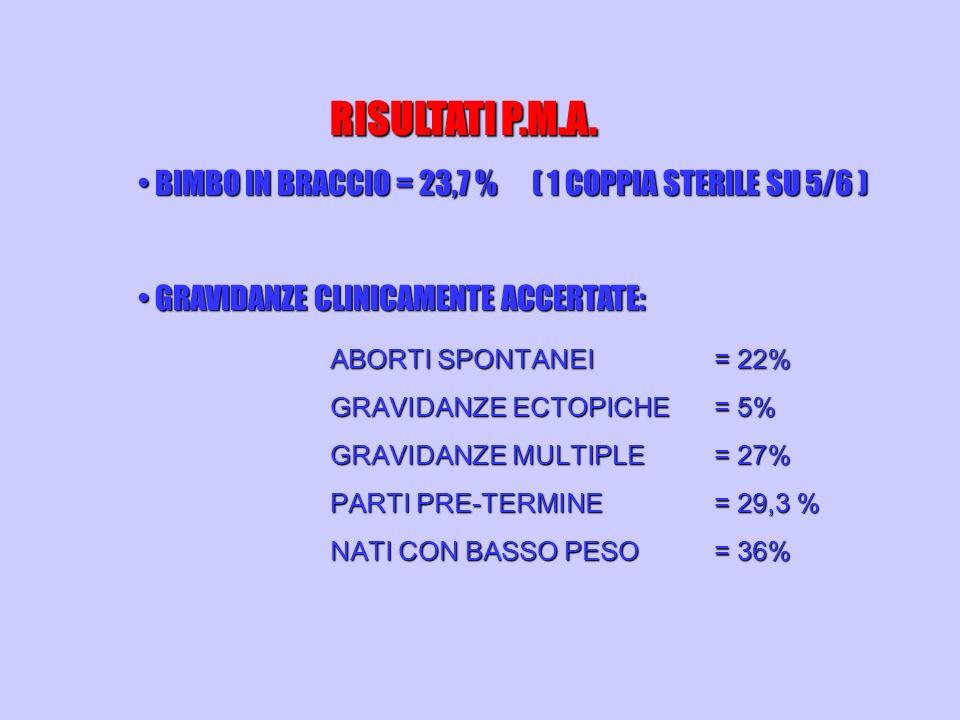 RISULTATI P.M.A. BIMBO IN BRACCIO = 23,7 % ( 1 COPPIA STERILE SU 5/6 )