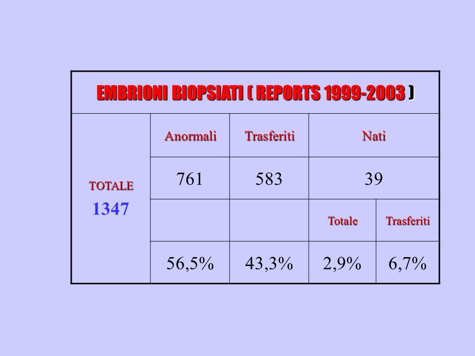 EMBRIONI BIOPSIATI ( REPORTS 1999-2003 )