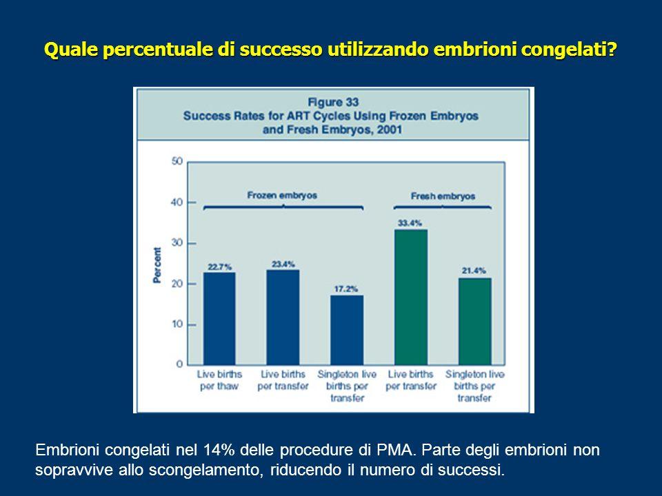 Quale percentuale di successo utilizzando embrioni congelati