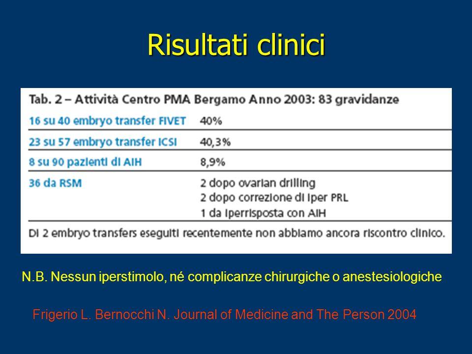 Risultati clinici N.B. Nessun iperstimolo, né complicanze chirurgiche o anestesiologiche.
