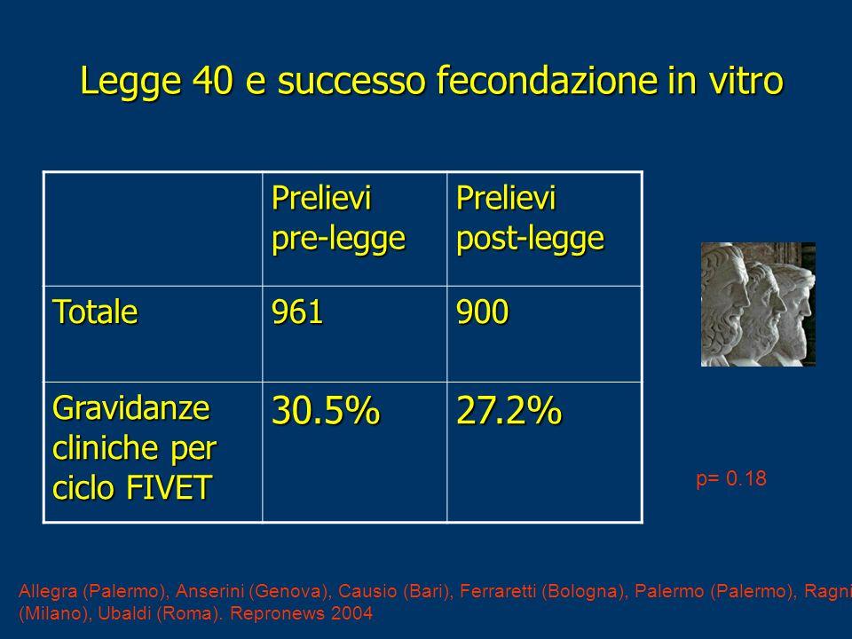 Legge 40 e successo fecondazione in vitro