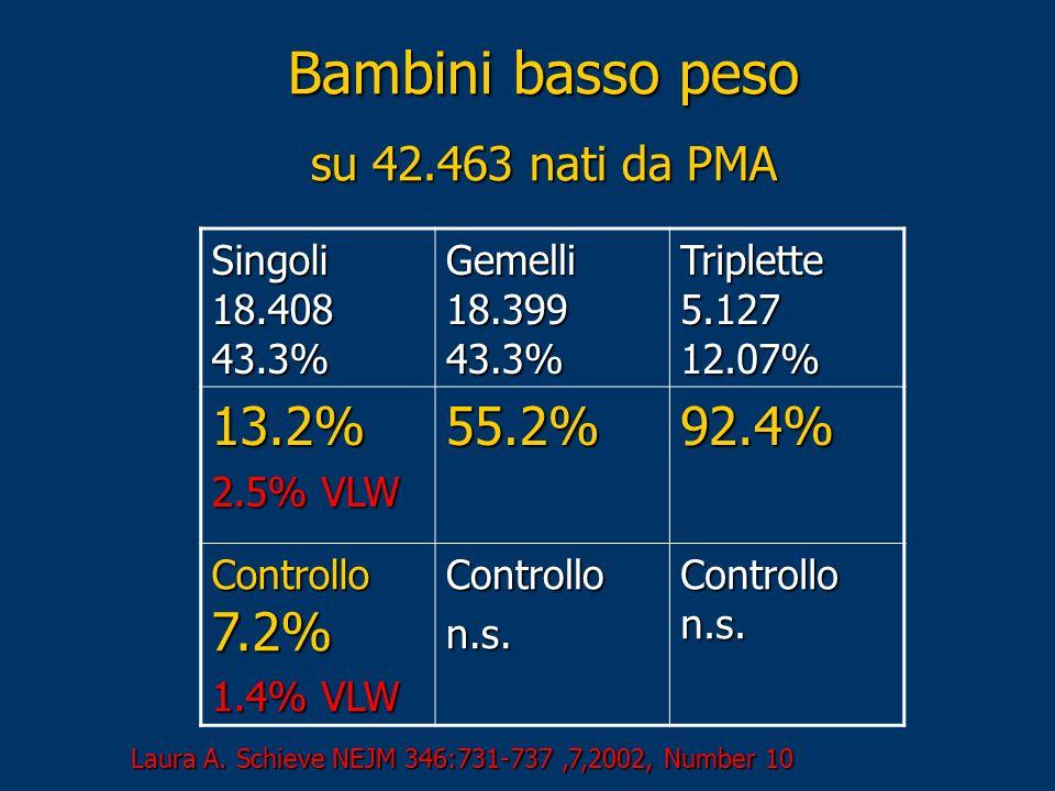 Bambini basso peso 13.2% 55.2% 92.4% su 42.463 nati da PMA