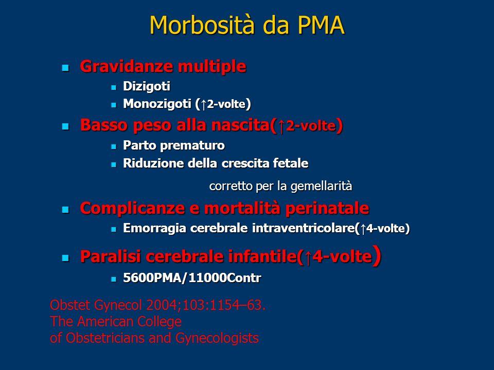 Morbosità da PMA Gravidanze multiple Basso peso alla nascita(↑2-volte)