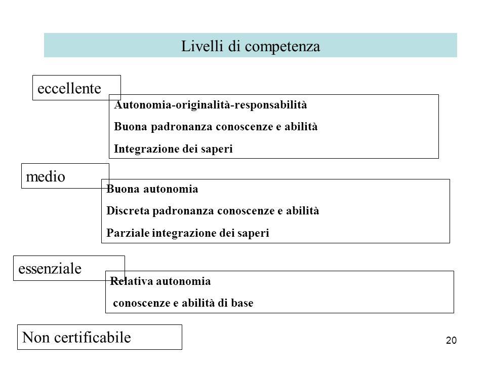 Livelli di competenza eccellente medio essenziale Non certificabile