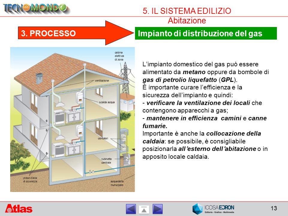 Impianto di distribuzione del gas