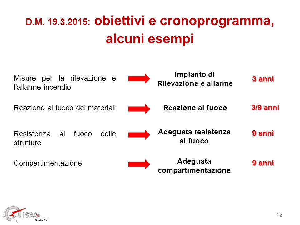 D.M. 19.3.2015: obiettivi e cronoprogramma, alcuni esempi