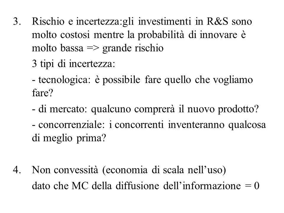 Rischio e incertezza:gli investimenti in R&S sono molto costosi mentre la probabilità di innovare è molto bassa => grande rischio
