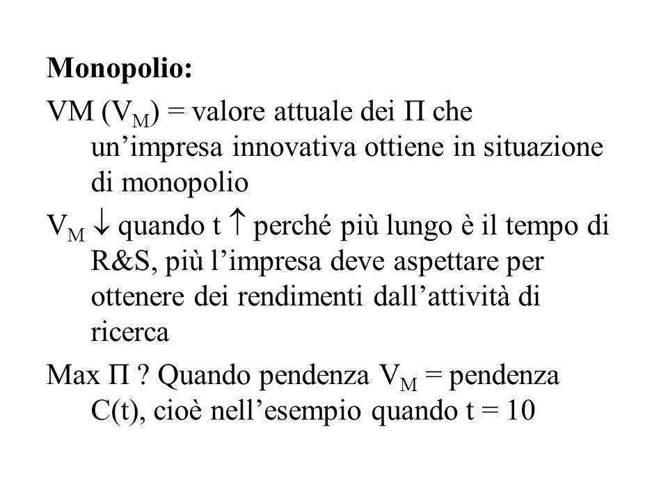 Monopolio: VM (VM) = valore attuale dei Π che un'impresa innovativa ottiene in situazione di monopolio.
