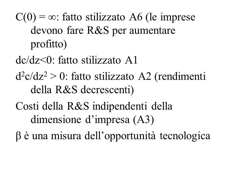 C(0) = : fatto stilizzato A6 (le imprese devono fare R&S per aumentare profitto)