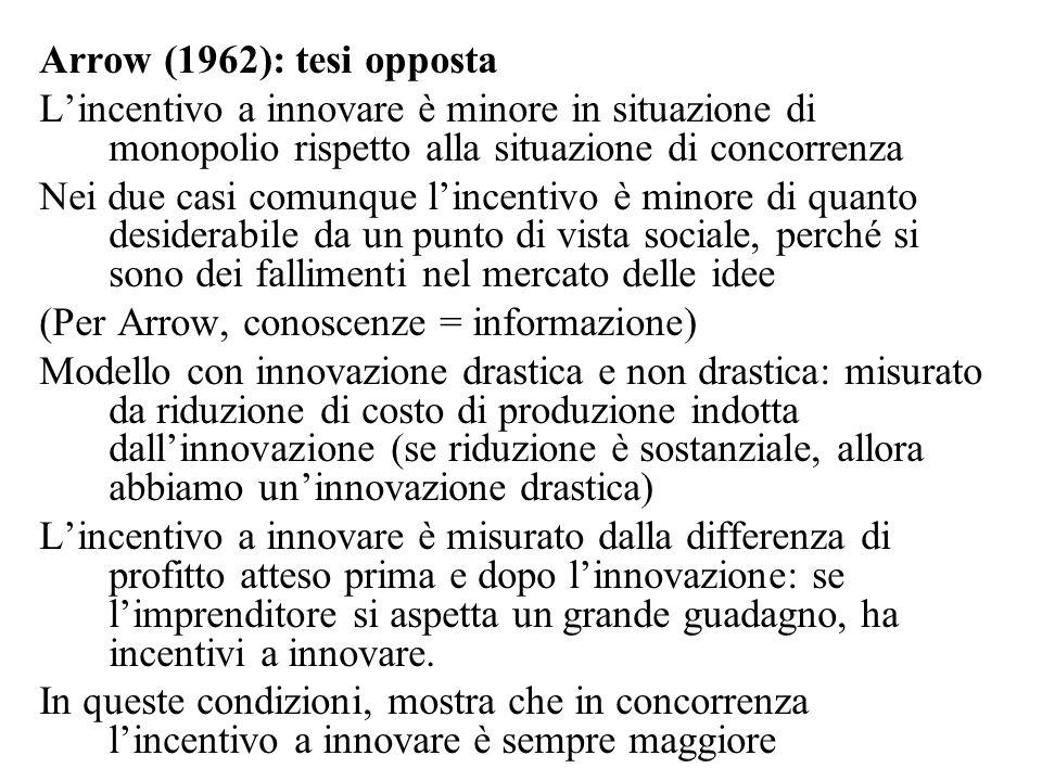 Arrow (1962): tesi opposta L'incentivo a innovare è minore in situazione di monopolio rispetto alla situazione di concorrenza.